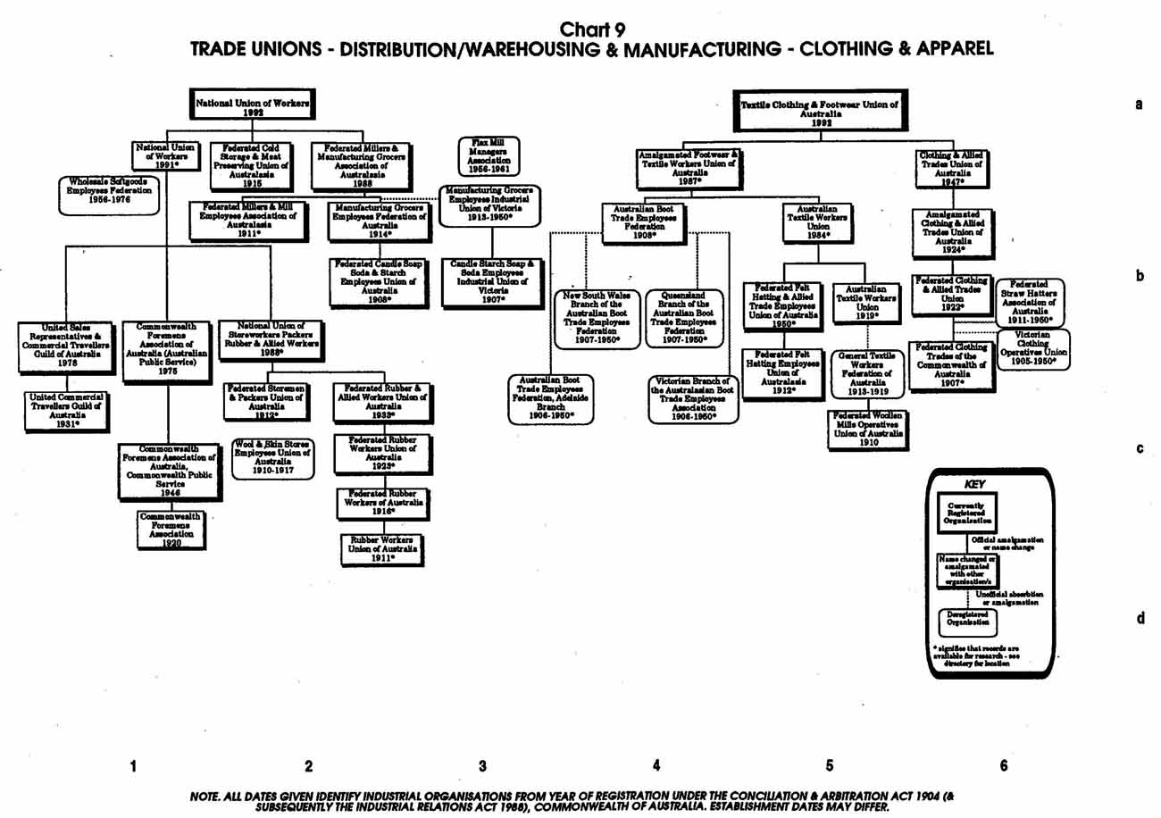 manufacturing organization charts